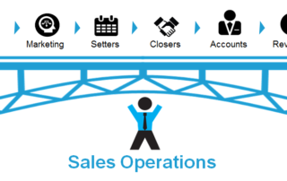 Drawing showing all tasks of a sales operations specialist